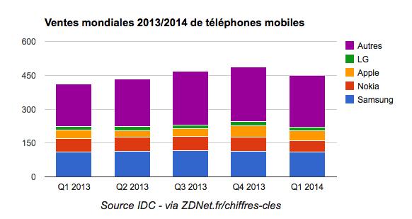 source : IDC pour ZDNet.fr