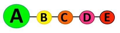 Modèle 5 couleurs proposé pour l'étiquetage alimentaire