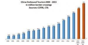 evolution touristes chinois