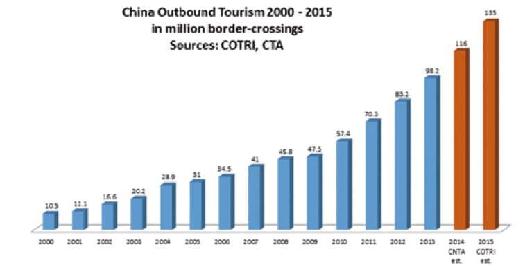 Comment accueillir le touriste chinois avec lapplication mobile le tourisme chinois est en forte croissance dans le monde thecheapjerseys Images